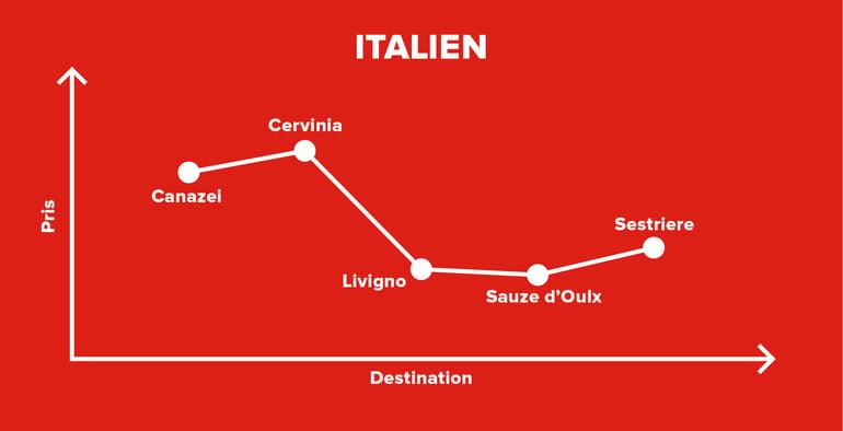 billig-skiferie-italien